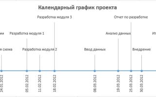 Как сделать временную диаграмму в excel?