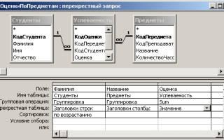 Как сделать перекрестный запрос в access 2010?