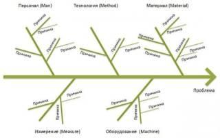 Как сделать диаграмму исикавы в excel?
