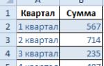 Как сделать диаграмму в excel по данным таблицы на маке?