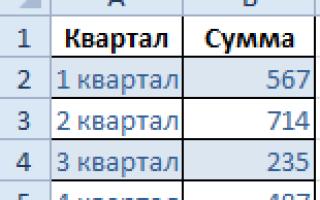 Как сделать диаграмму в excel по данным таблицы с годами?