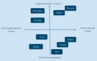 Как сделать карту позиционирования в excel?
